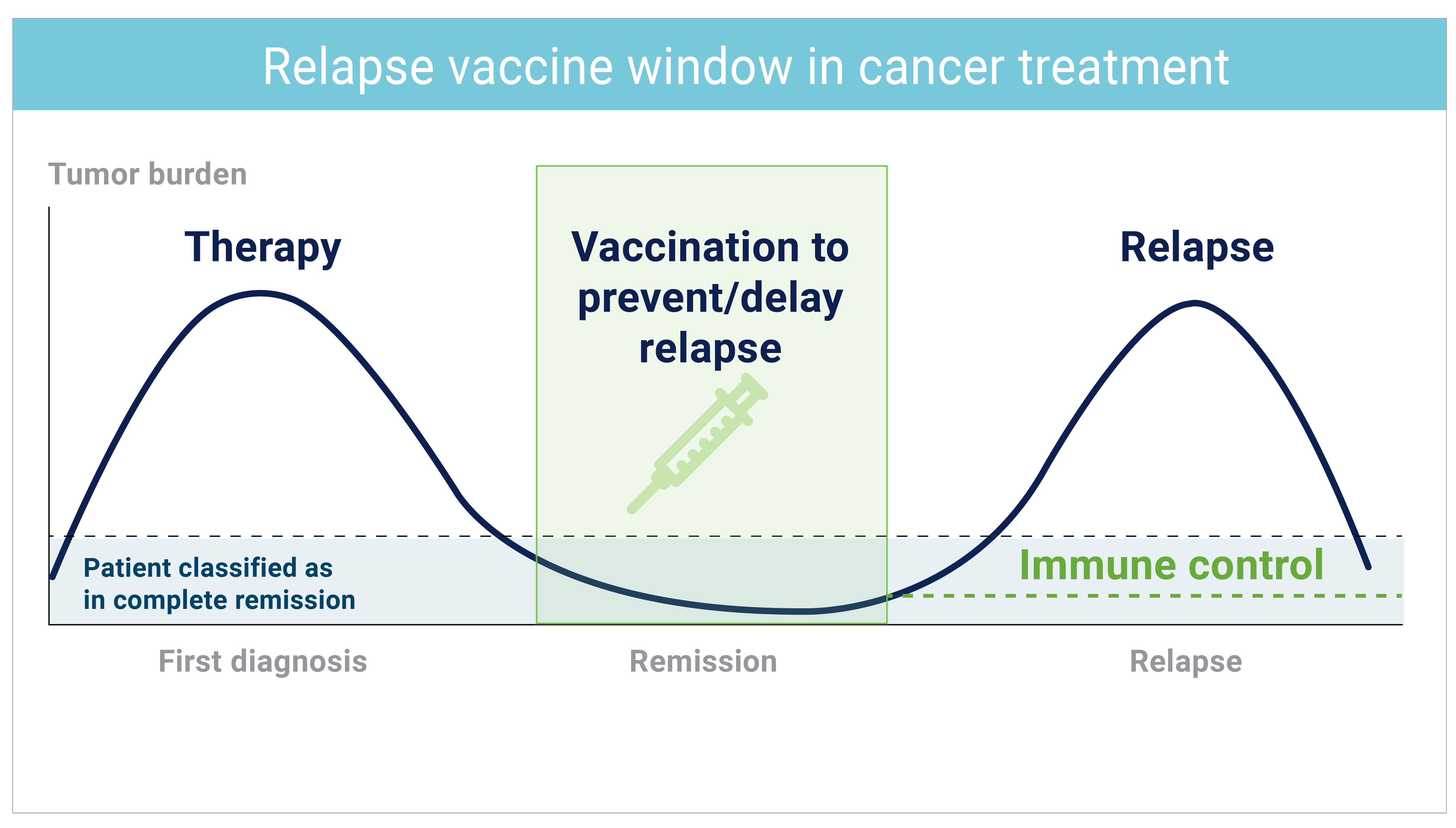 DCprime_Relapse_Vaccine_Strategy_Rotating-Images-02