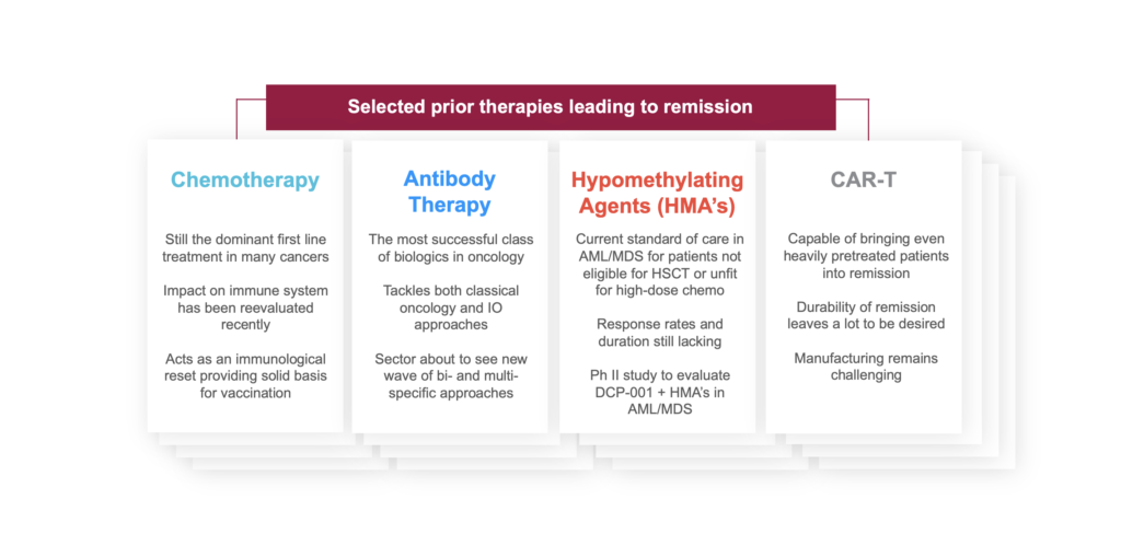 DCprime's current and future indications in both hem/onc and solid tumors